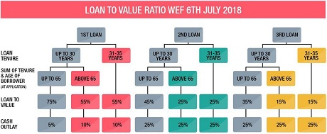 Loan to value for Bank Loan as of 06 July 2018